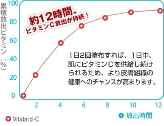 ビタブリッドC持続時間.jpg